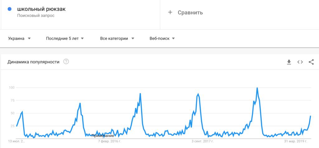 google trends школьный рюкзак