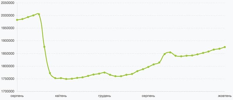 количество зарегистрированных предпринимателей в Украине